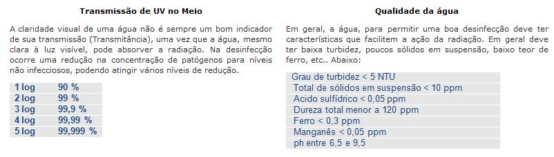 Desinfecção Ultravioleta no Tratamento de Água e Efluentes   NaturalTec e2f5542149