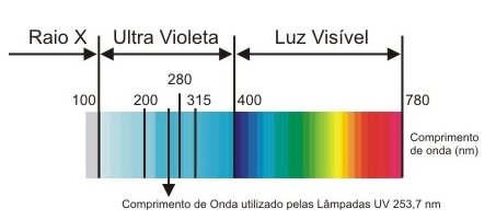 Desinfec o ultravioleta no tratamento de gua e efluentes for Luz uv para estanques