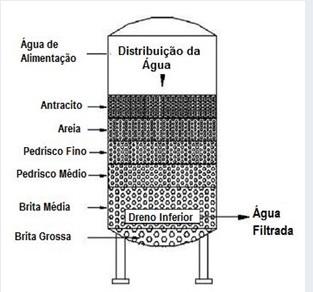 Filtração Multimídia
