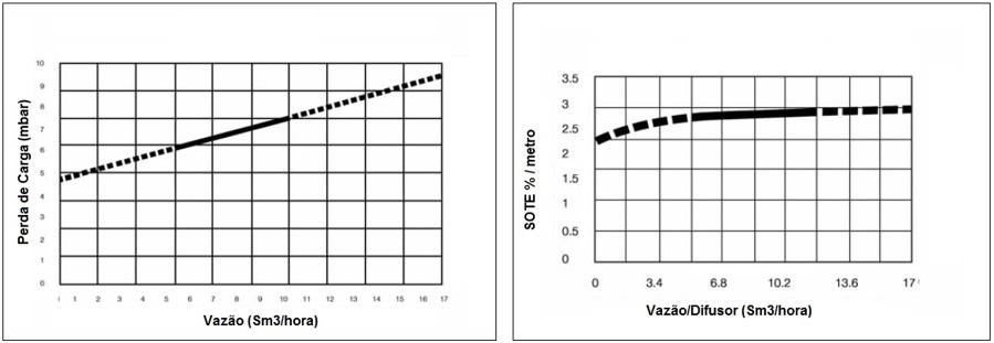 SOTE – Standard Oxigen Transfer Eficience (%) e perda de carga (mbar)
